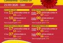 Campo Belo registra 20 mortes por Covid-19